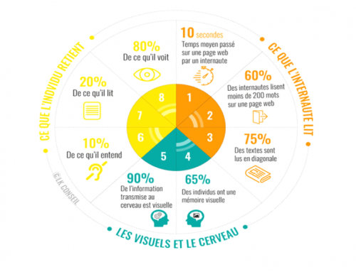 Le succès de l'infographie dans le Marketing digital